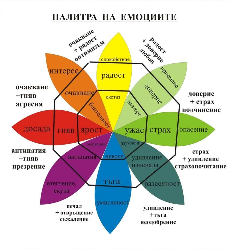 palitra-na-emociite-evolife.bg
